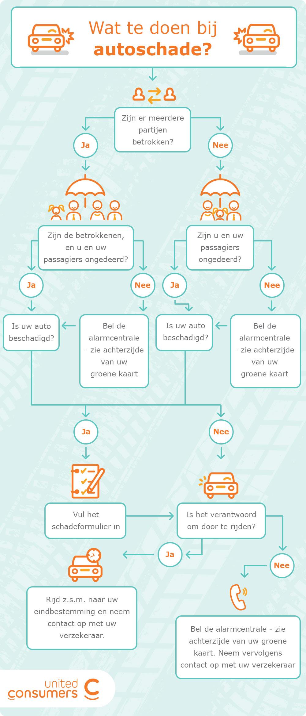 infographic autoschade wat nu