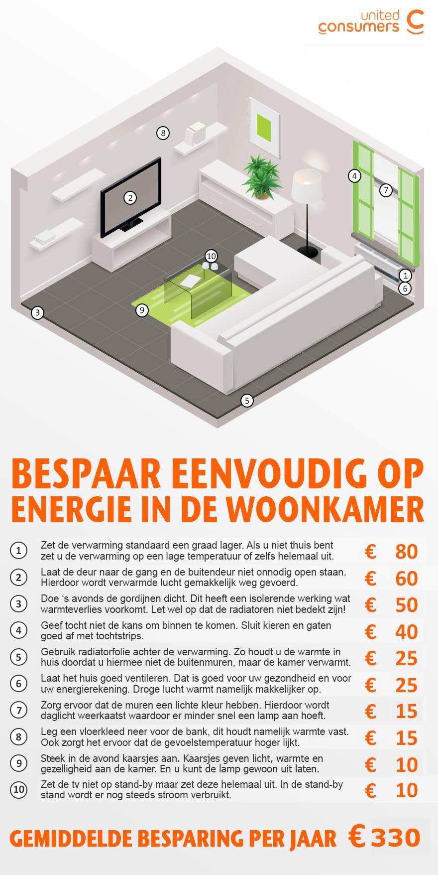 Bespaar eenvoudig energie in de woonkamer