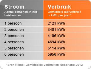 Gemiddeld stroomverbruik in Nederland