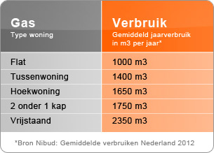 Gemiddeld gasverbruik in Nederland