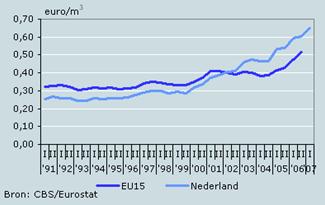 Ontwikkeling gasprijs