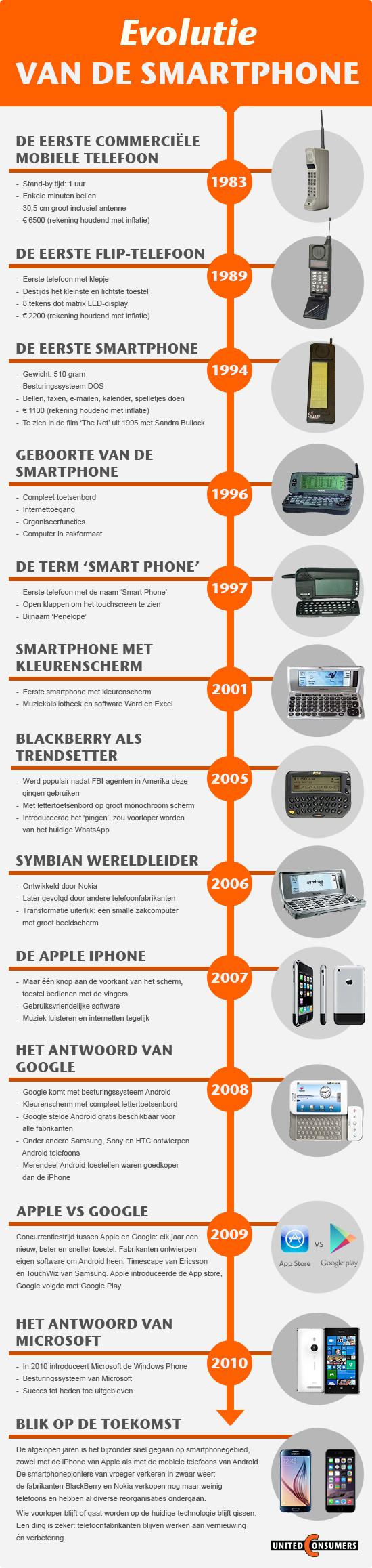 evolutie van de smartphone
