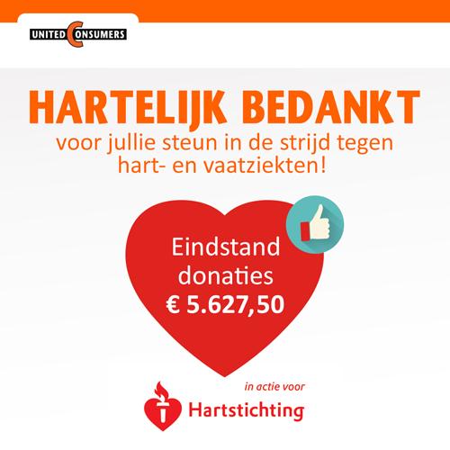 UnitedConsumers steunt de Hartstichting. De eindstand van alle donaties is bekend: € 5.627,50